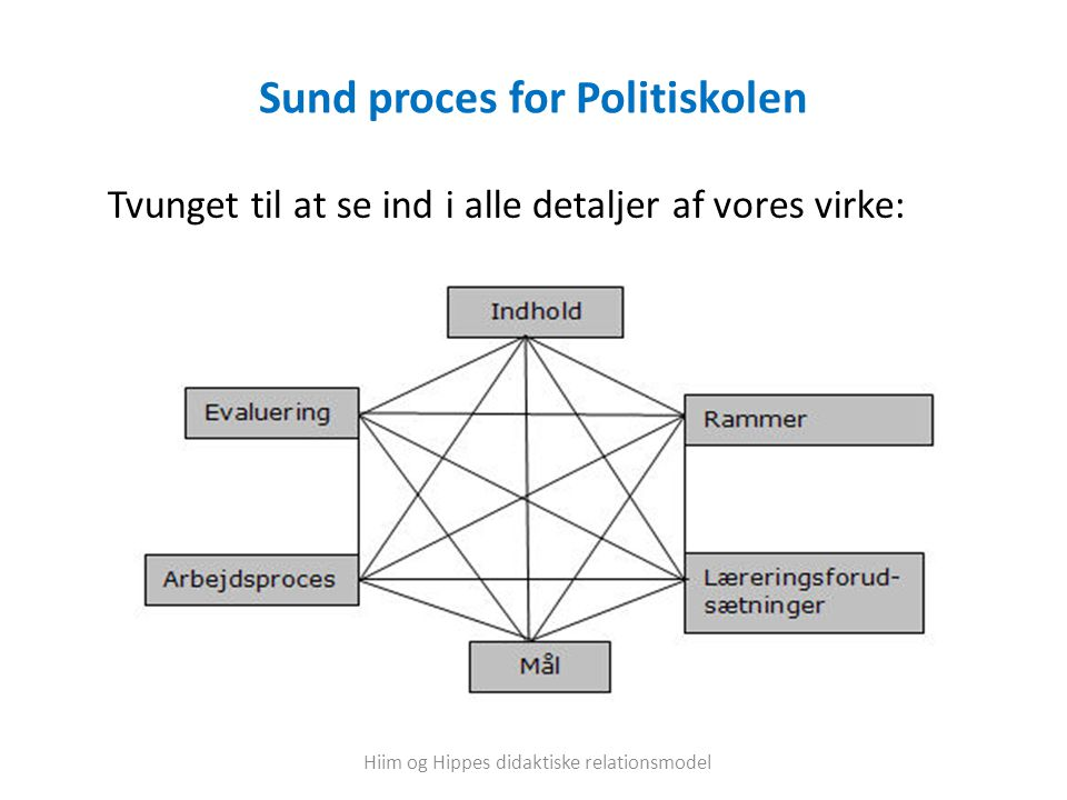 Sund proces for Politiskolen