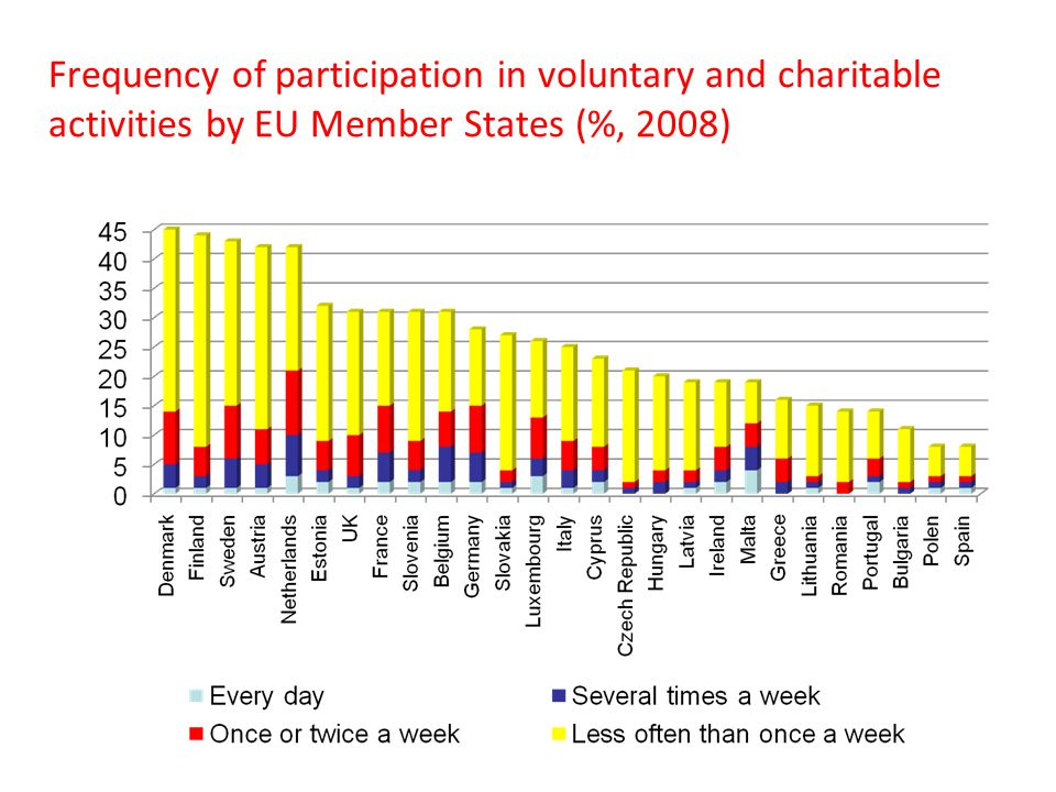 Frequency of participation in voluntary and charitable activities by EU Member States (%, 2008)