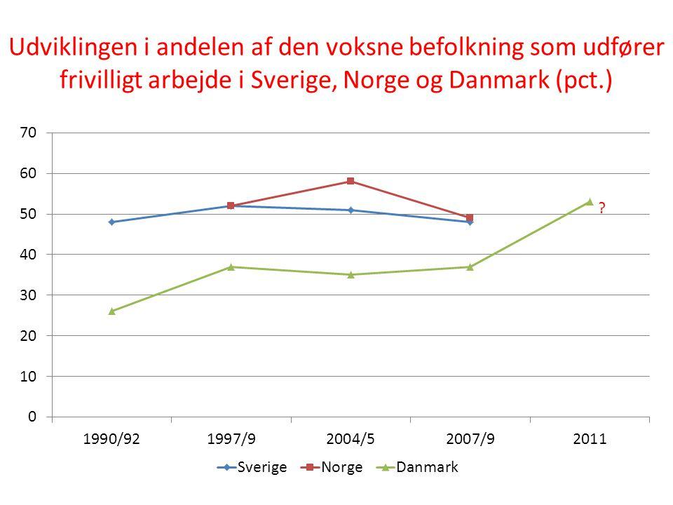 Udviklingen i andelen af den voksne befolkning som udfører frivilligt arbejde i Sverige, Norge og Danmark (pct.)