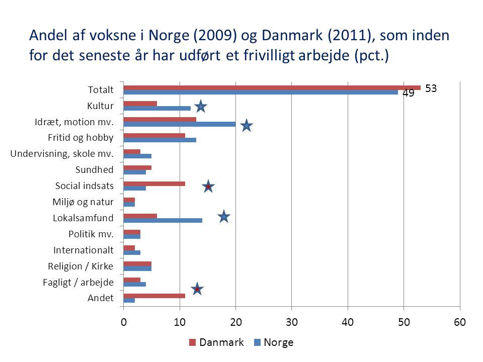 Bjarne Ibsen Professor, Forskningsleder - ppt download