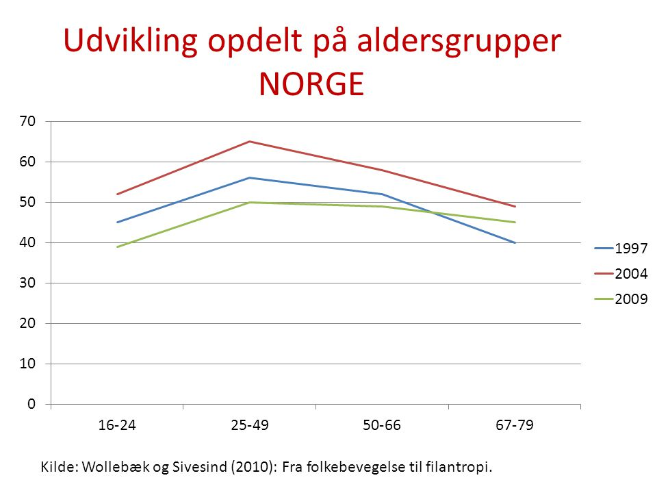 Udvikling opdelt på aldersgrupper NORGE
