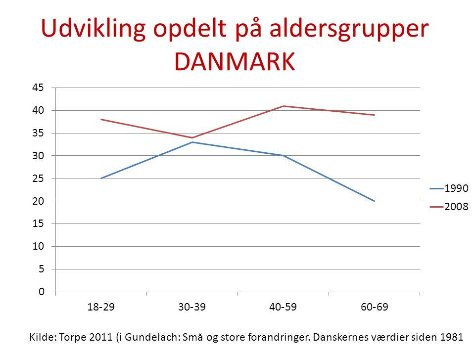 Udvikling opdelt på aldersgrupper DANMARK