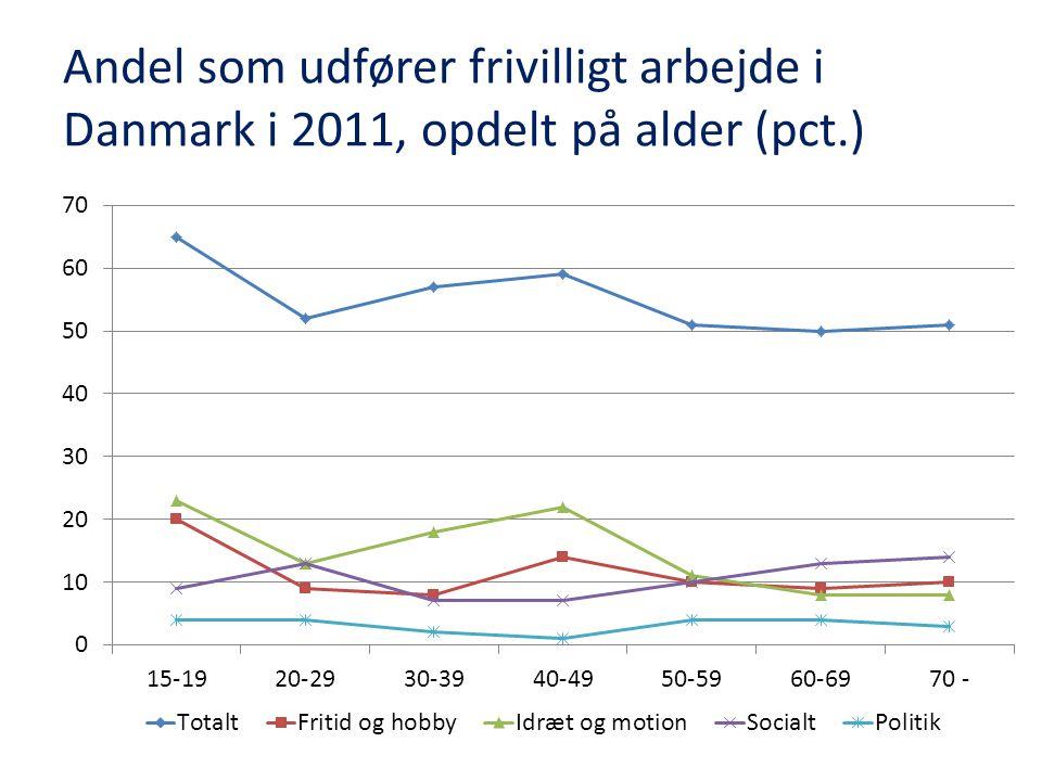 Andel som udfører frivilligt arbejde i Danmark i 2011, opdelt på alder (pct.)