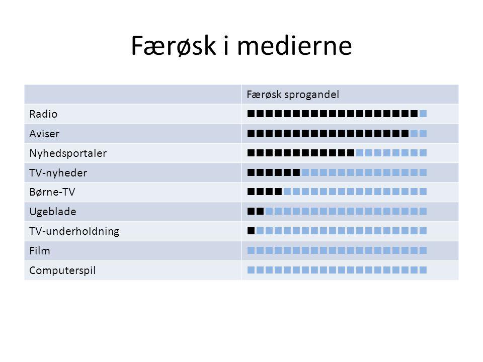 Færøsk i medierne Færøsk sprogandel Radio  Aviser