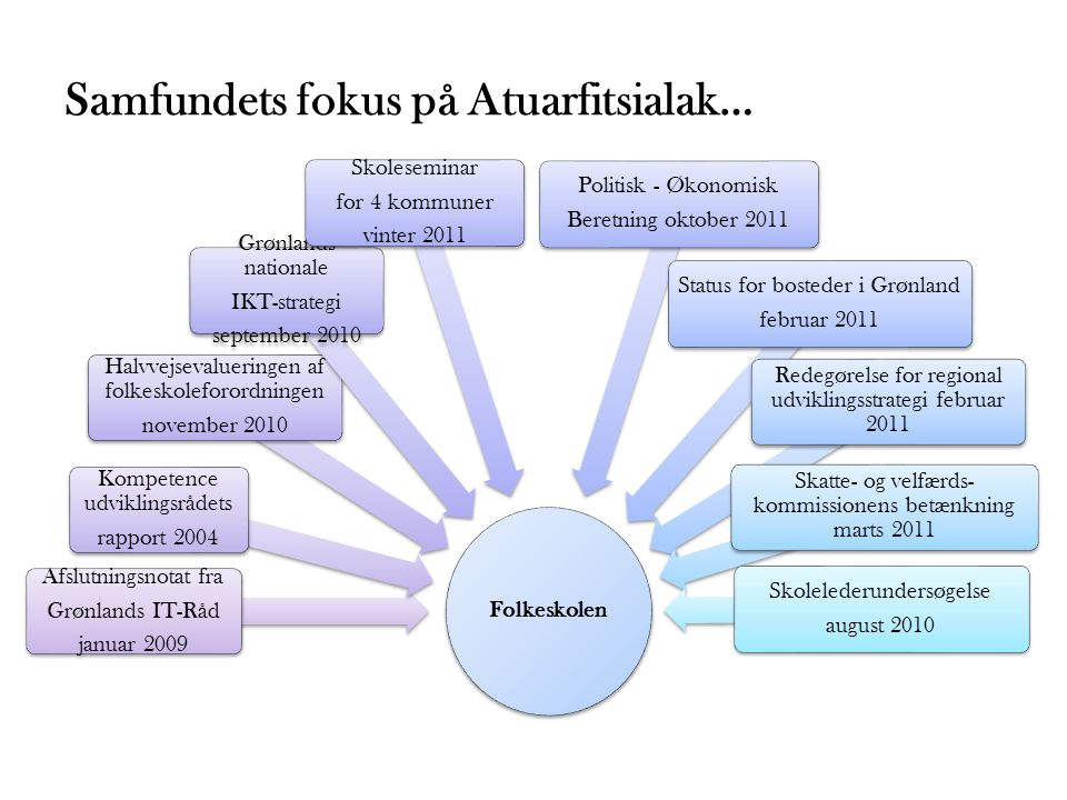 Samfundets fokus på Atuarfitsialak…