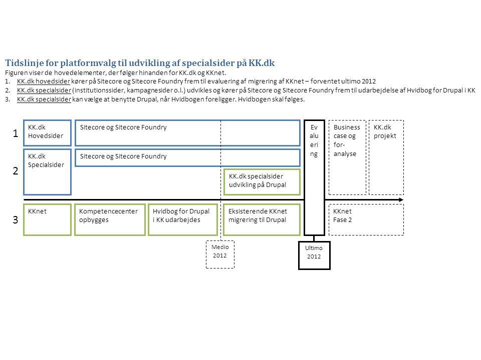 Tidslinje for platformvalg til udvikling af specialsider på KK.dk