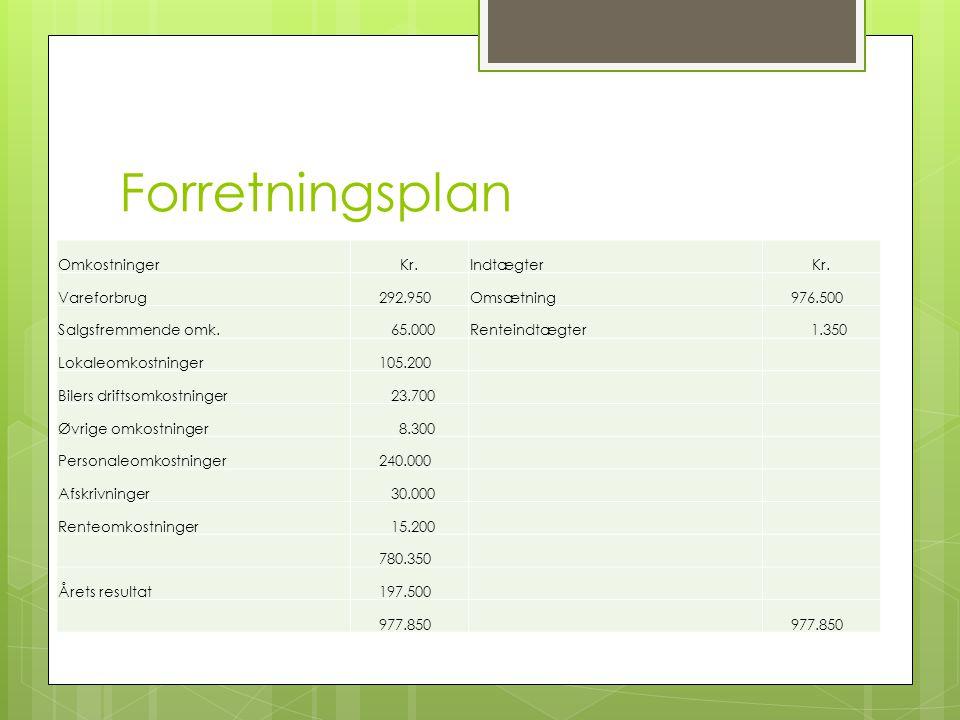 Forretningsplan Resultatbudget Omkostninger Kr. Indtægter Vareforbrug
