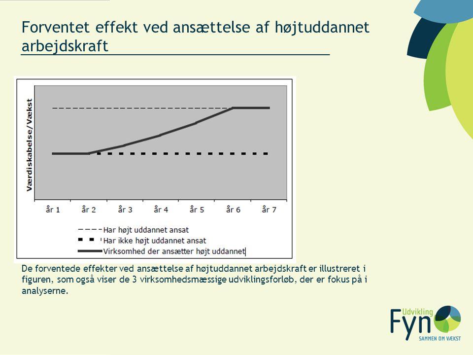 Forventet effekt ved ansættelse af højtuddannet arbejdskraft