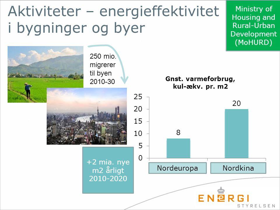 Aktiviteter – energieffektivitet i bygninger og byer