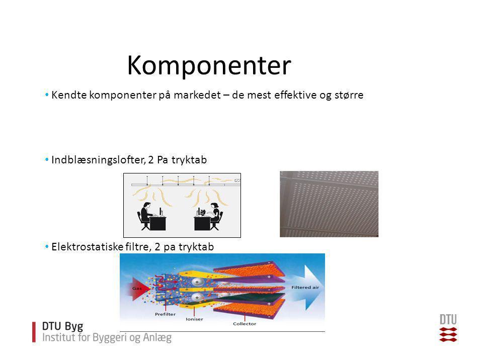 Komponenter Kendte komponenter på markedet – de mest effektive og større. Indblæsningslofter, 2 Pa tryktab.
