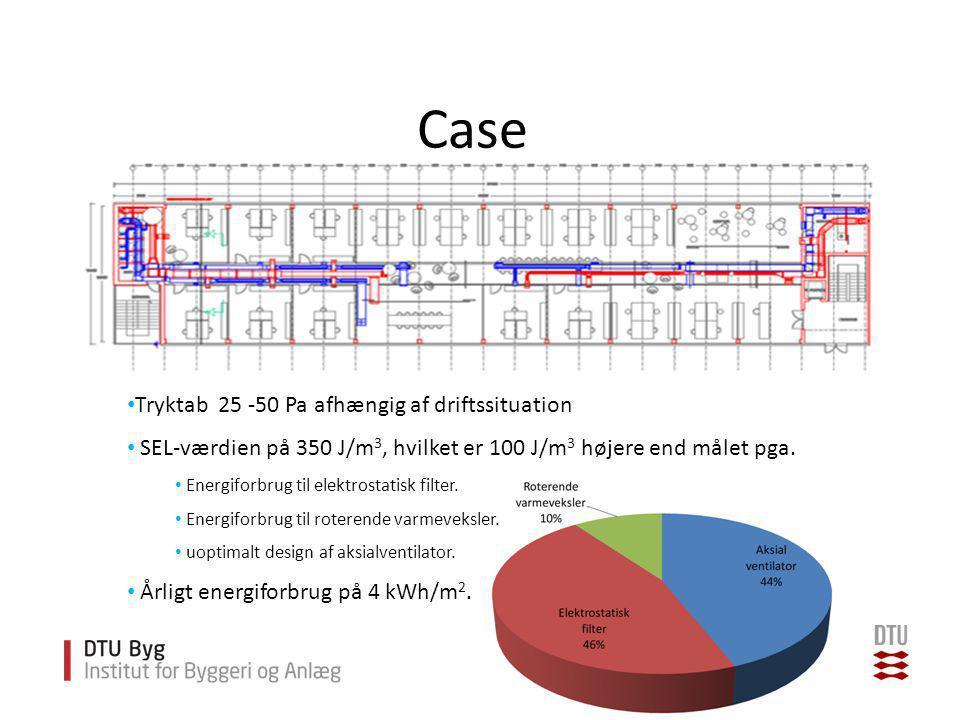 Case Tryktab 25 -50 Pa afhængig af driftssituation