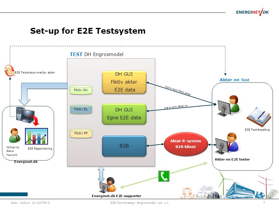 Set-up for E2E Testsystem