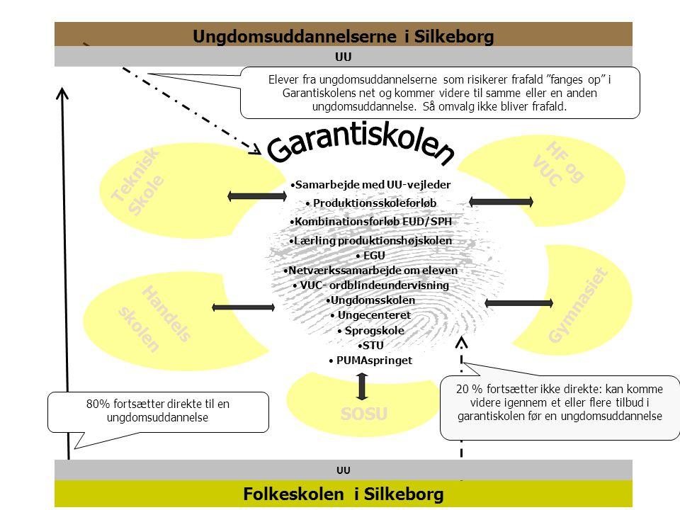 Garantiskolen Ungdomsuddannelserne i Silkeborg Teknisk Skole HF og VUC