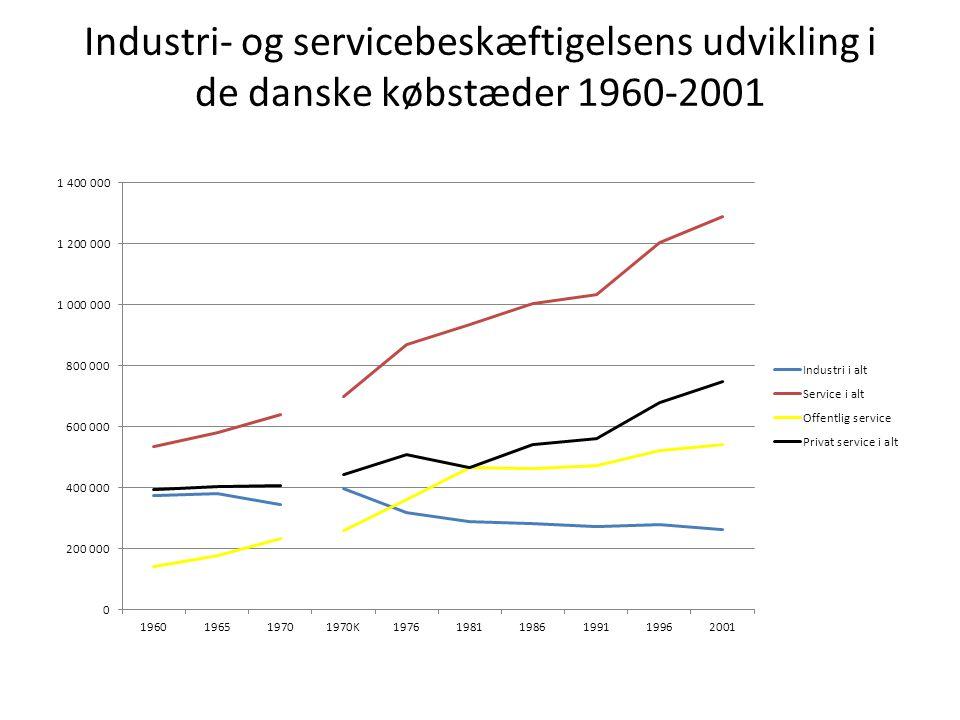 Industri- og servicebeskæftigelsens udvikling i de danske købstæder 1960-2001