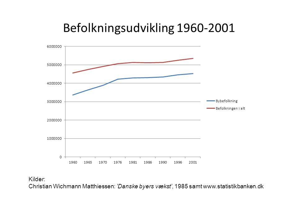 Befolkningsudvikling 1960-2001