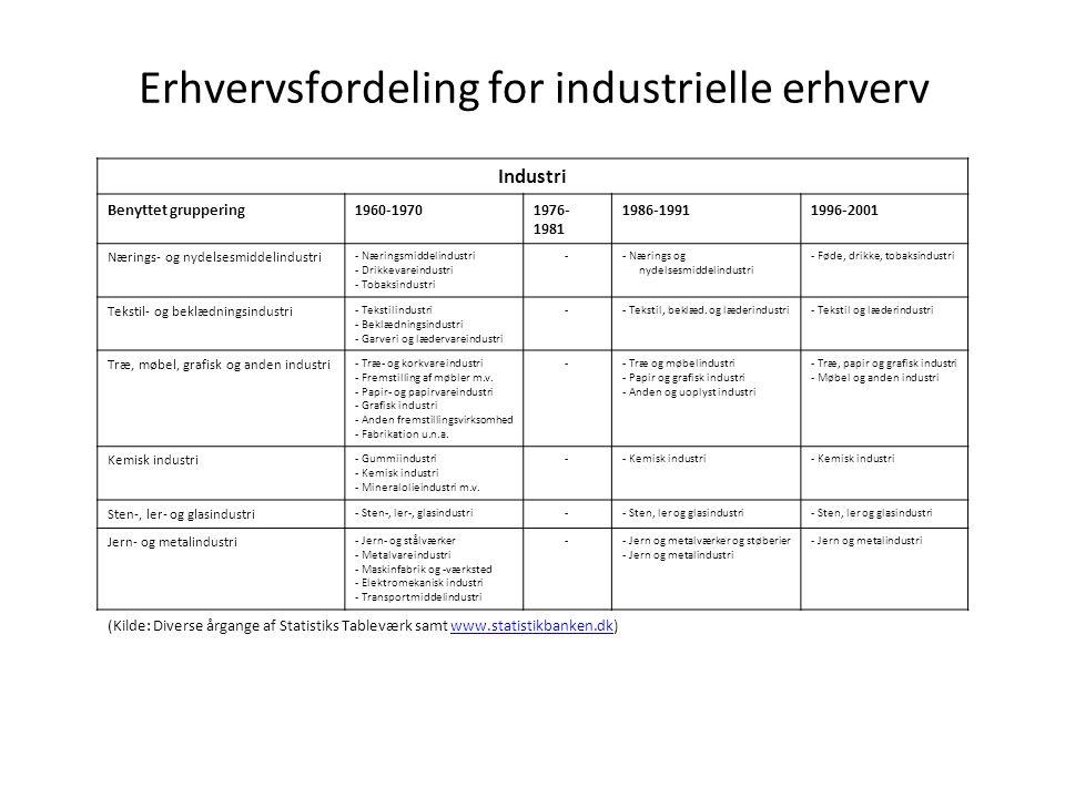 Erhvervsfordeling for industrielle erhverv