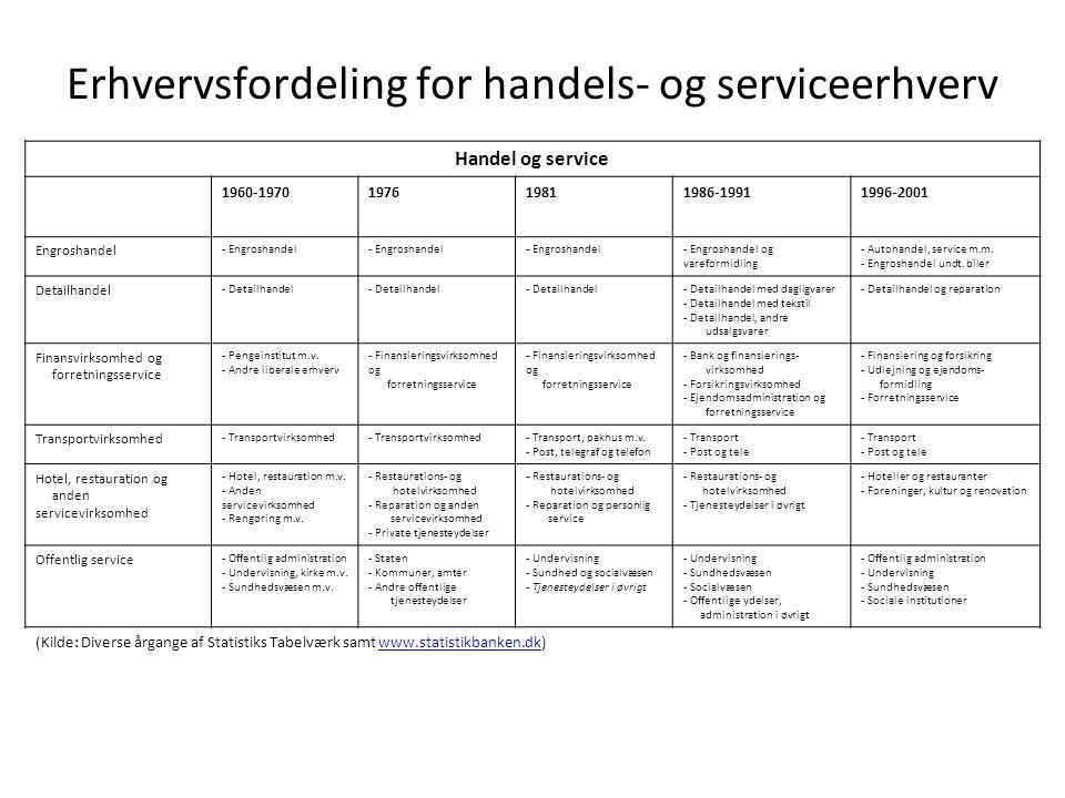 Erhvervsfordeling for handels- og serviceerhverv