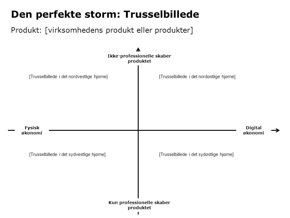 Den perfekte storm: Trusselbillede