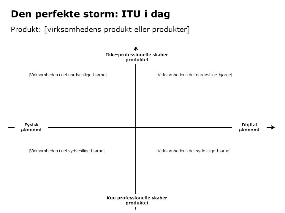 Den perfekte storm: ITU i dag