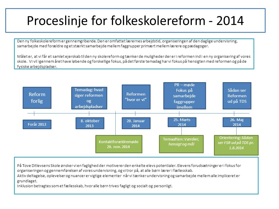 Proceslinje for folkeskolereform - 2014