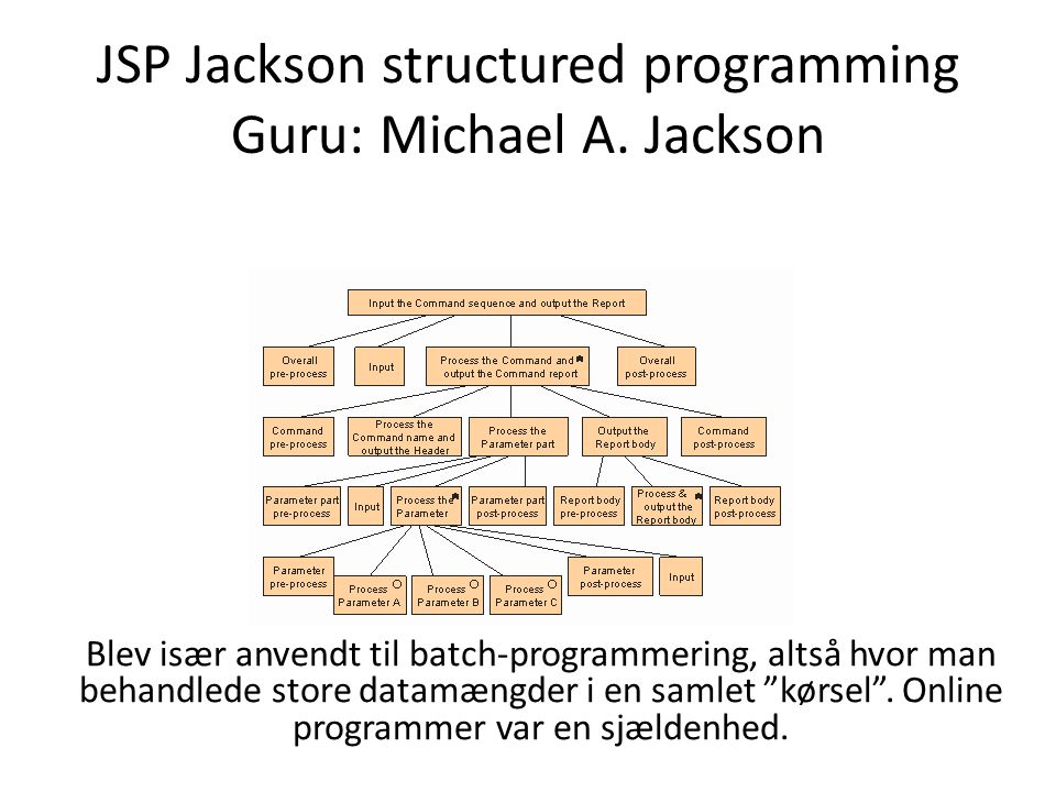 JSP Jackson structured programming Guru: Michael A. Jackson