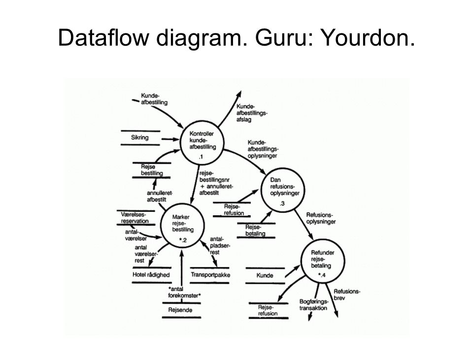 Dataflow diagram. Guru: Yourdon.