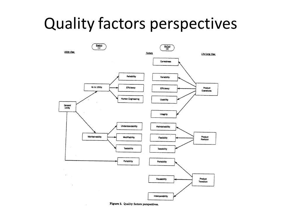 Quality factors perspectives