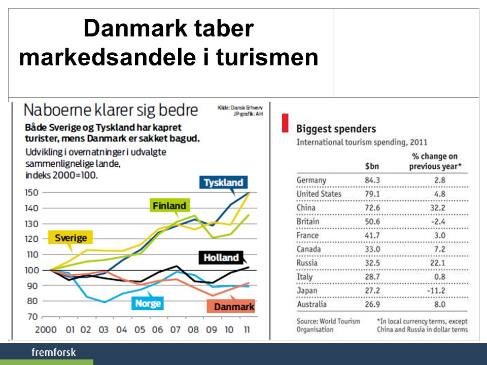 Danmark taber markedsandele i turismen