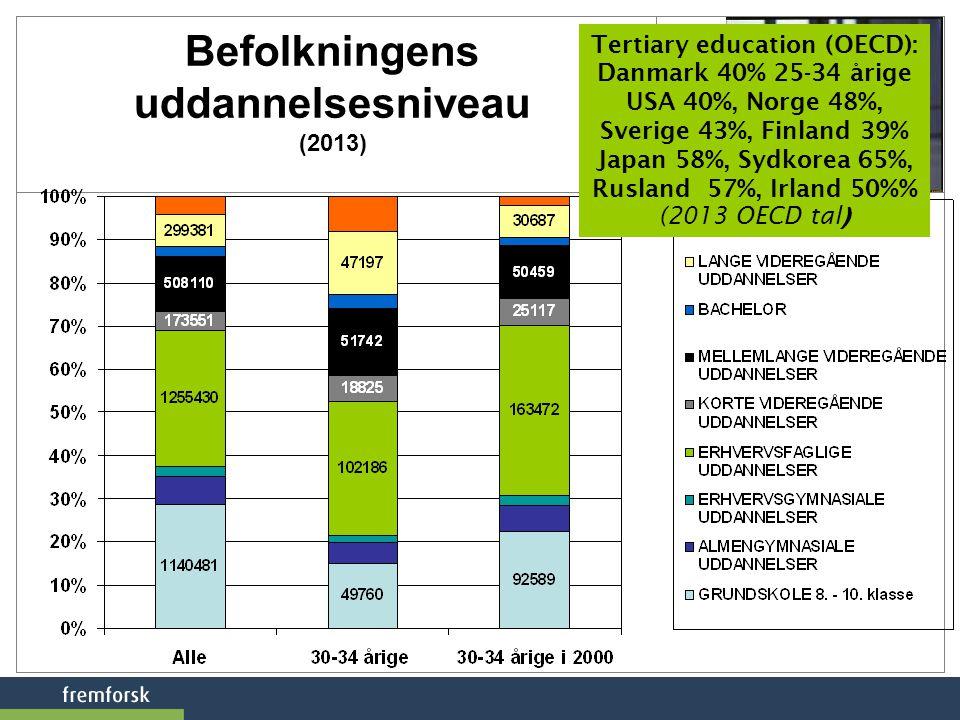 Befolkningens uddannelsesniveau (2013)