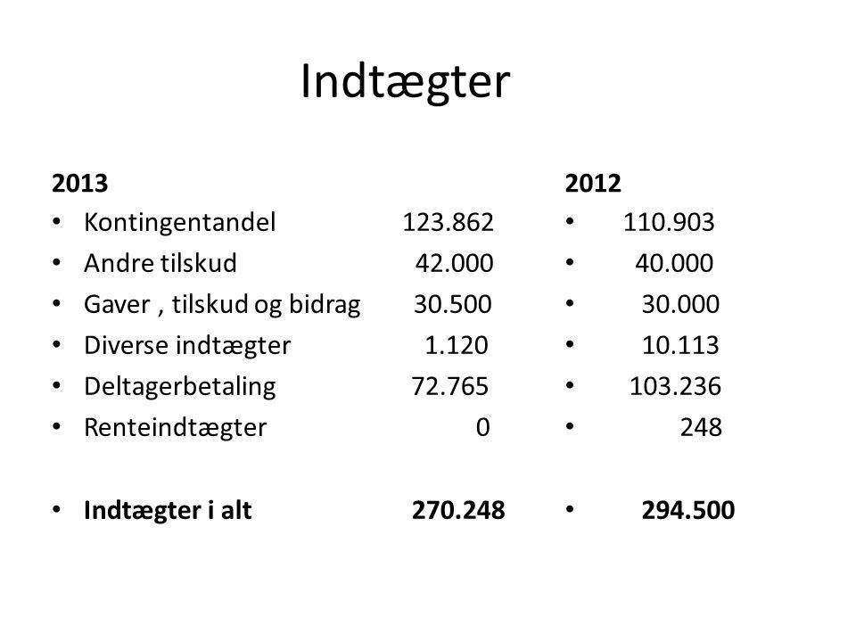 Indtægter 2013 2012 Kontingentandel 123.862 Andre tilskud 42.000
