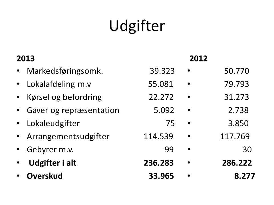 Udgifter 2013 2012 Markedsføringsomk. 39.323 Lokalafdeling m.v 55.081