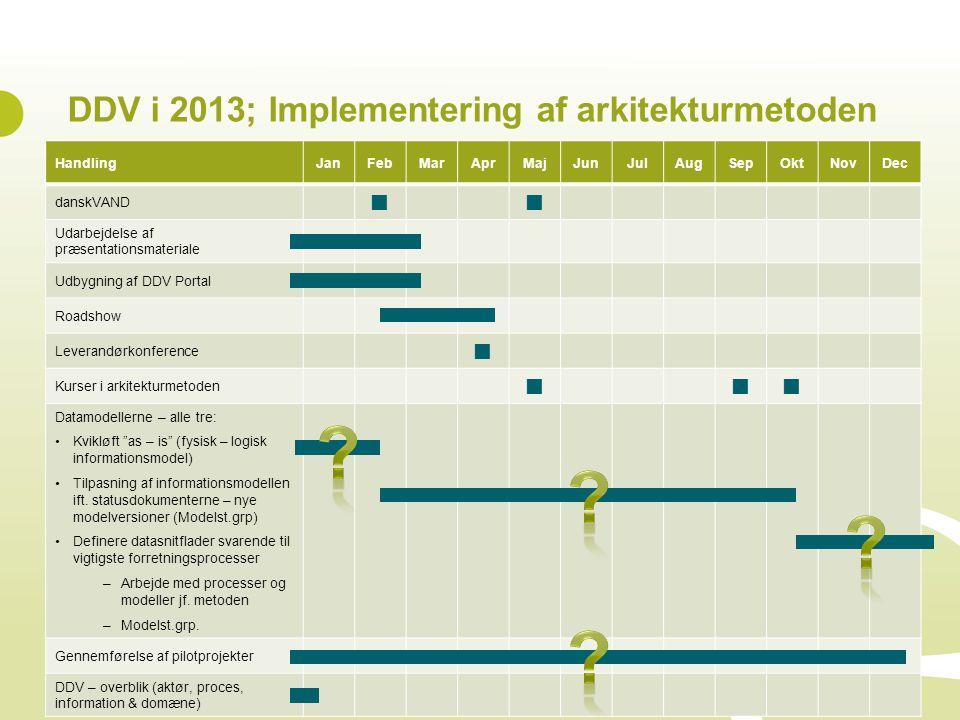 DDV i 2013; Implementering af arkitekturmetoden