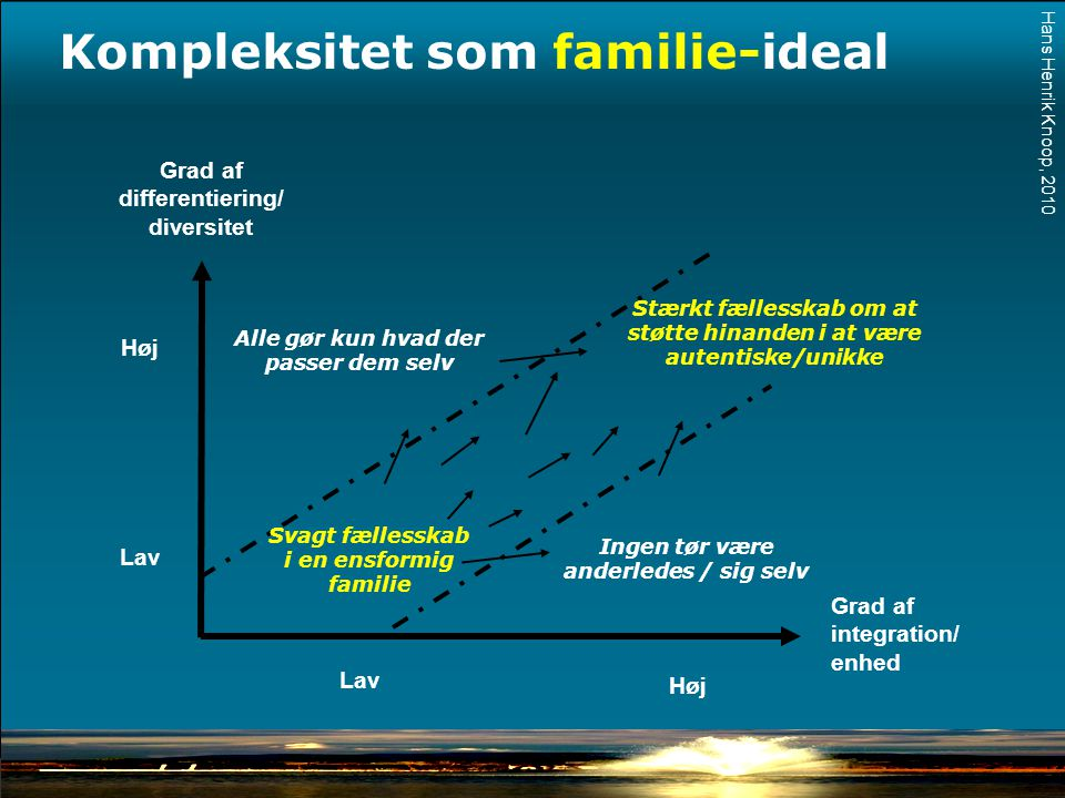 Kompleksitet som familie-ideal
