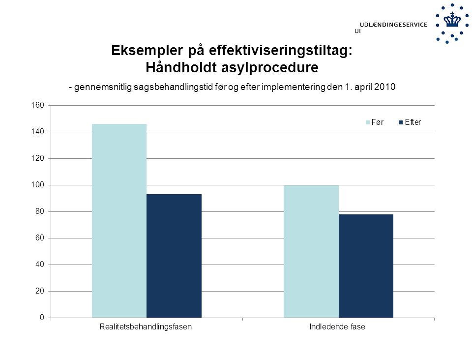 Eksempler på effektiviseringstiltag: Håndholdt asylprocedure - gennemsnitlig sagsbehandlingstid før og efter implementering den 1.