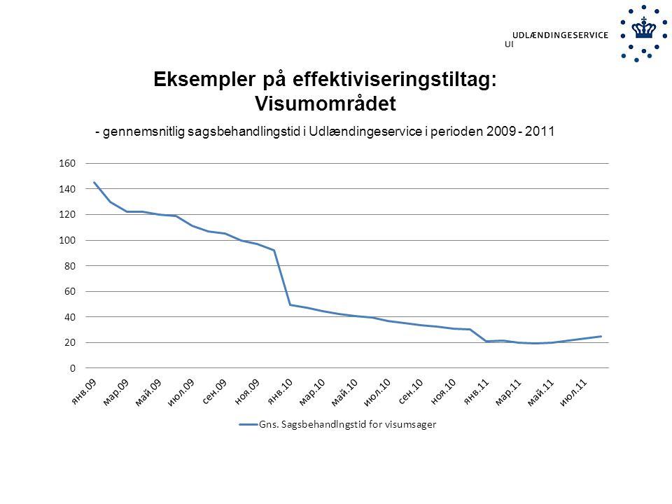 Eksempler på effektiviseringstiltag: Visumområdet - gennemsnitlig sagsbehandlingstid i Udlændingeservice i perioden 2009 - 2011