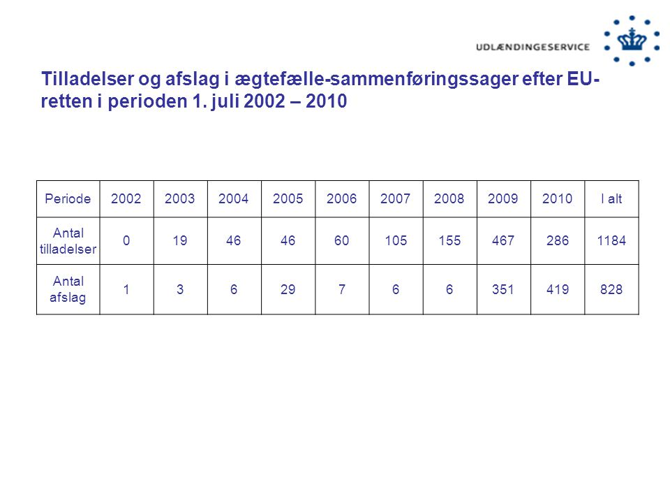 Tilladelser og afslag i ægtefælle-sammenføringssager efter EU-retten i perioden 1. juli 2002 – 2010