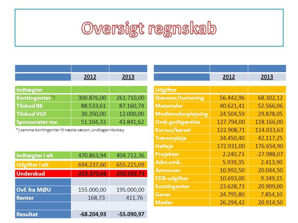 Oversigt regnskab 2012 2013 2012 2013 Indtægter Kontingenter