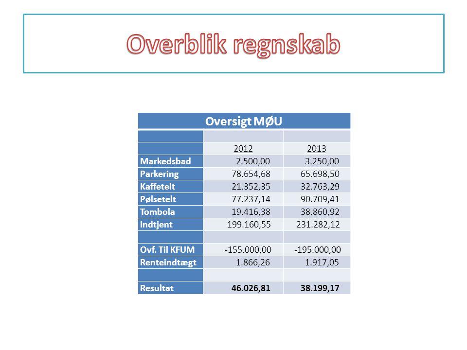 Overblik regnskab Oversigt MØU 2012 2013 Markedsbad 2.500,00 3.250,00