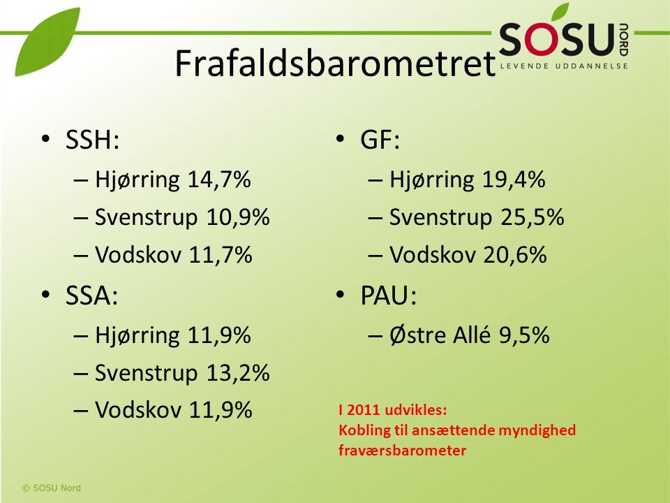 Frafaldsbarometret SSH: GF: SSA: PAU: Hjørring 14,7% Hjørring 19,4%