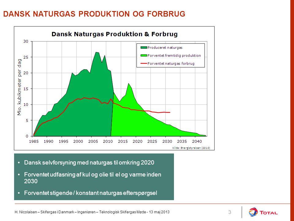 Dansk naturgas produktion og forbrug