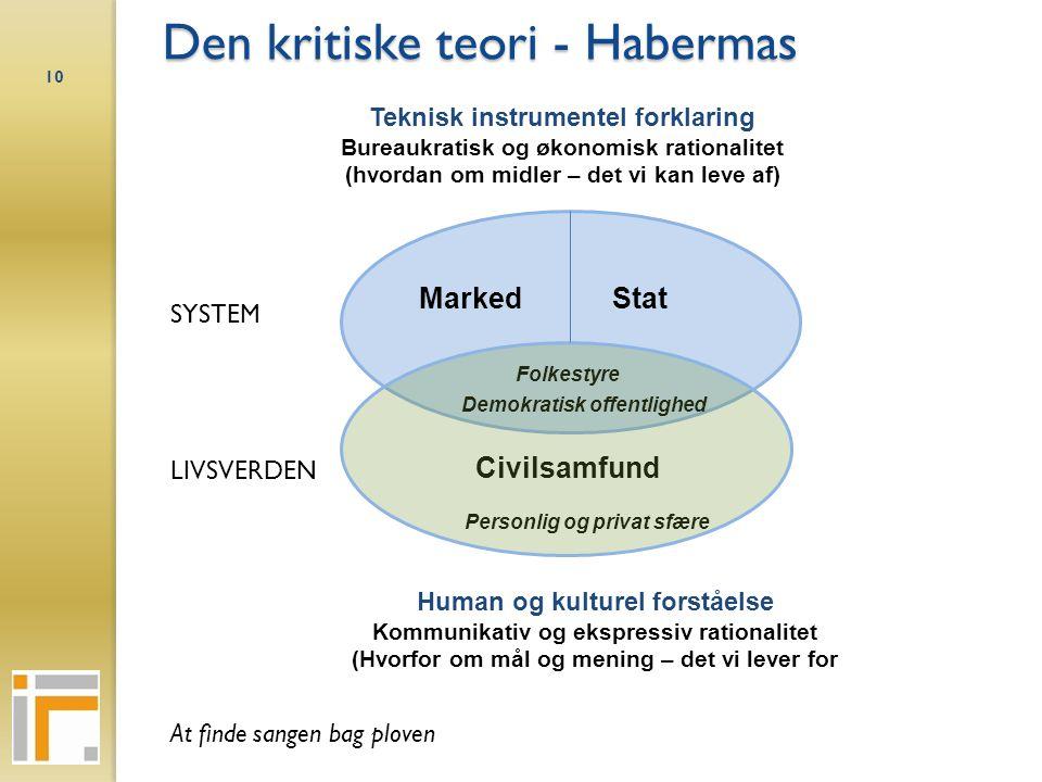 Den kritiske teori - Habermas