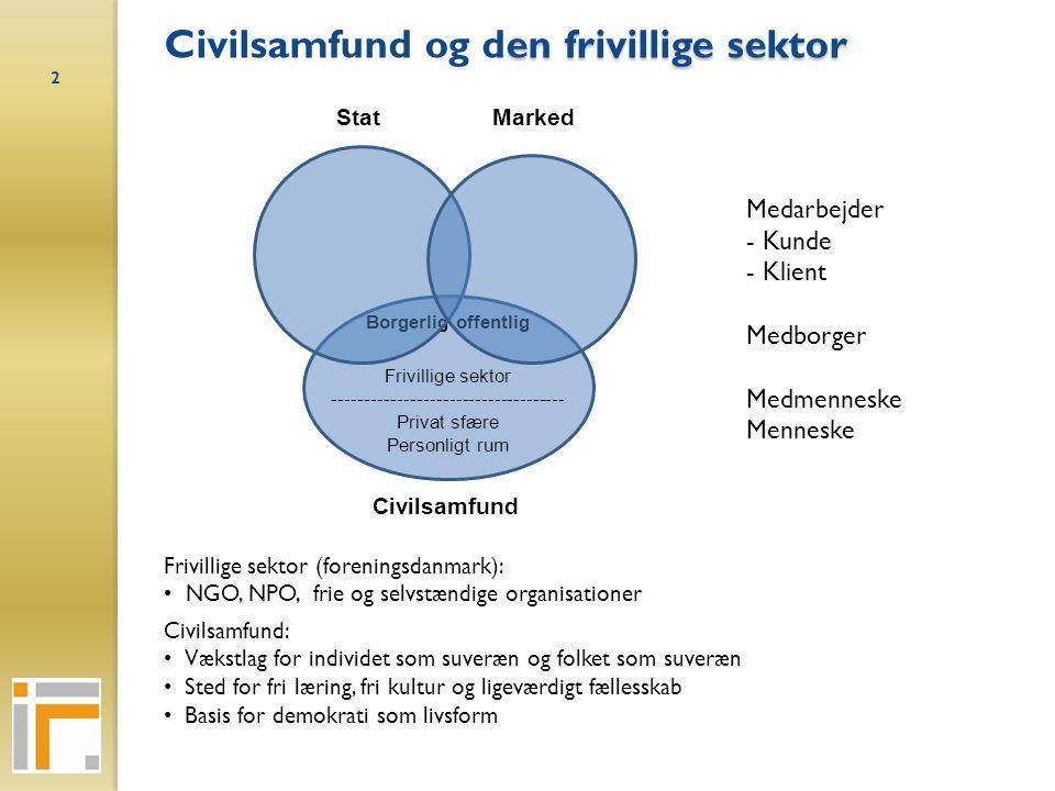 Civilsamfund og den frivillige sektor