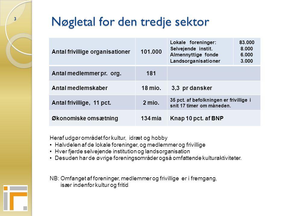 Nøgletal for den tredje sektor