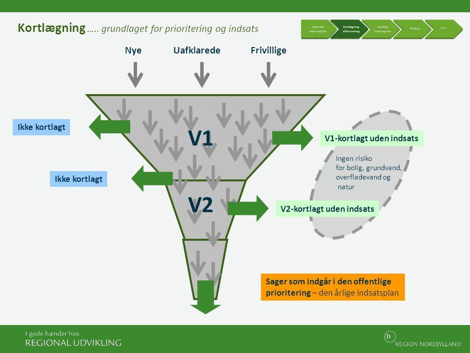 V1 V2 Kortlægning ….. grundlaget for prioritering og indsats Nye