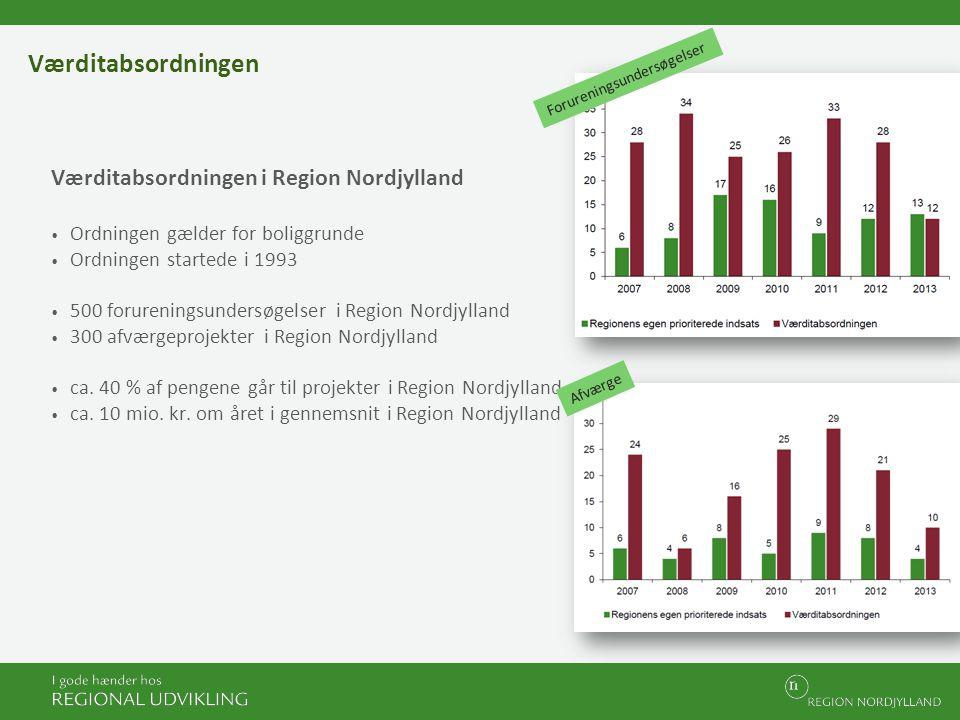 Værditabsordningen Værditabsordningen i Region Nordjylland