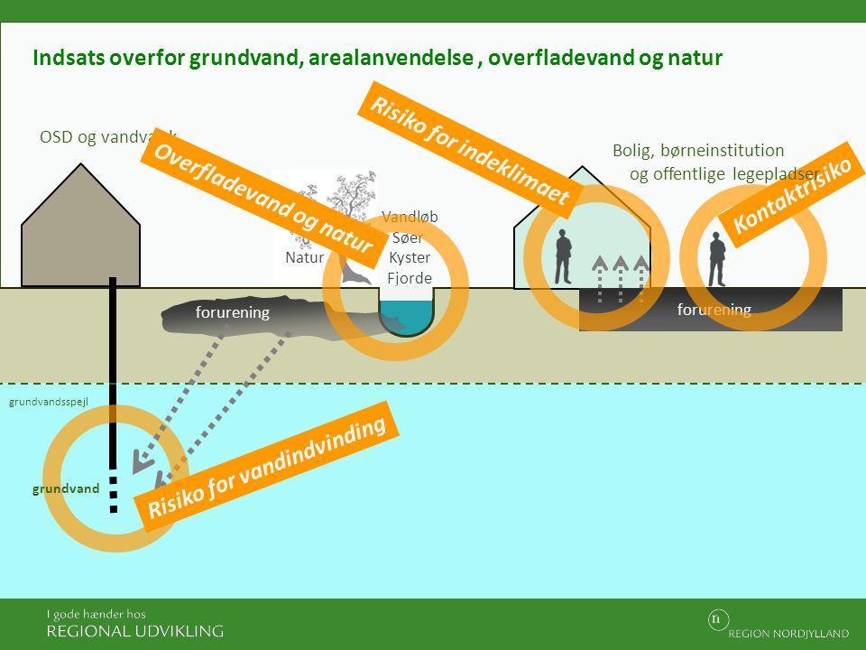 Indsats overfor grundvand, arealanvendelse , overfladevand og natur