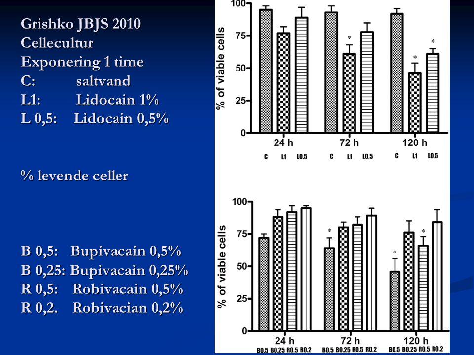 Grishko JBJS 2010 Cellecultur Exponering 1 time C:. saltvand L1:
