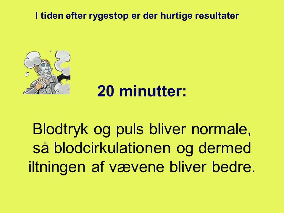 20 minutter: Blodtryk og puls bliver normale, så blodcirkulationen og dermed iltningen af vævene bliver bedre.