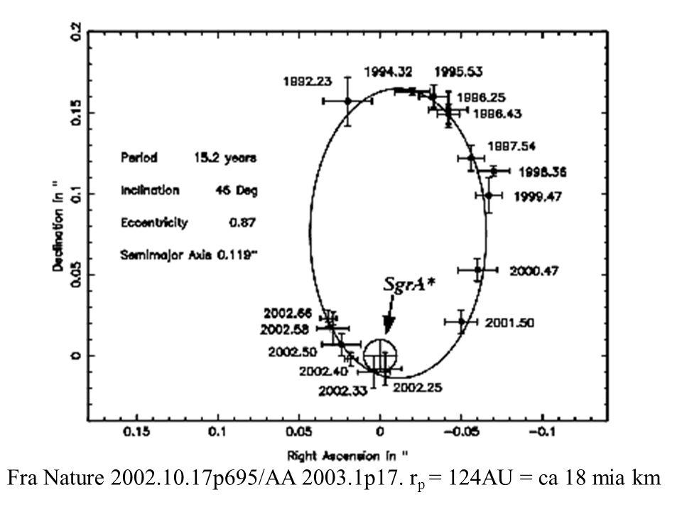 Fra Nature 2002.10.17p695/AA 2003.1p17. rp = 124AU = ca 18 mia km