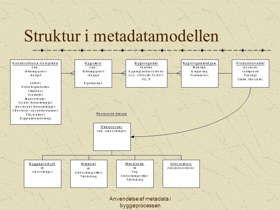 Struktur i metadatamodellen